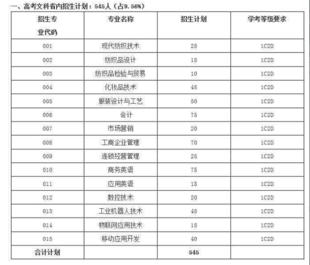 看过来!2018年广东职业技术学院高考招生计划出