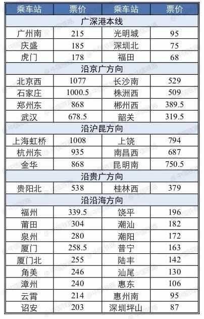广深港高铁车票已开售 部分车次折扣优惠,最低只需187元