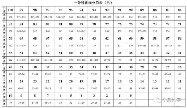 惠州中考体育时间确定了!快看看考什么项目!