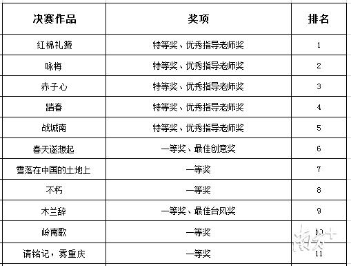 中学组部分获奖名单。
