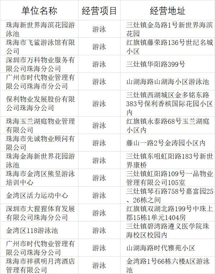 香洲关停36家无证泳池,珠海游泳须看这个名单