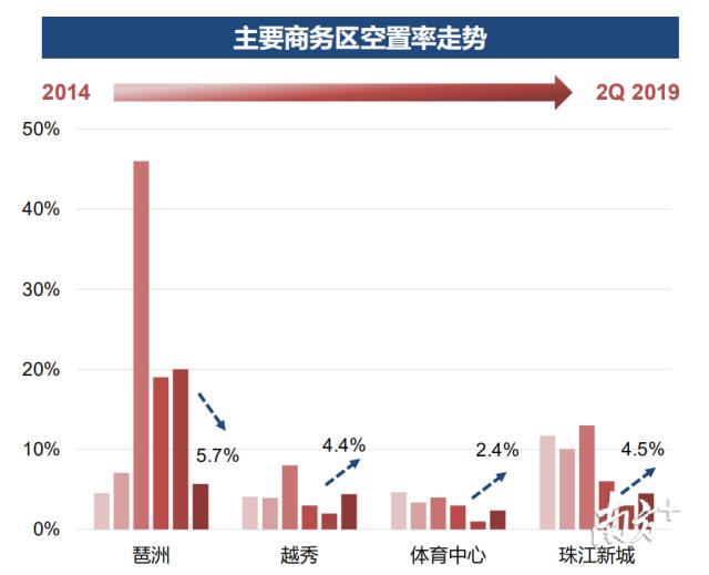 聚焦广州新商务地标|写字楼市场唱主角的为何是琶洲?