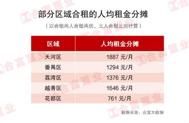 数据:广州租房市场呈现租客年轻化现象