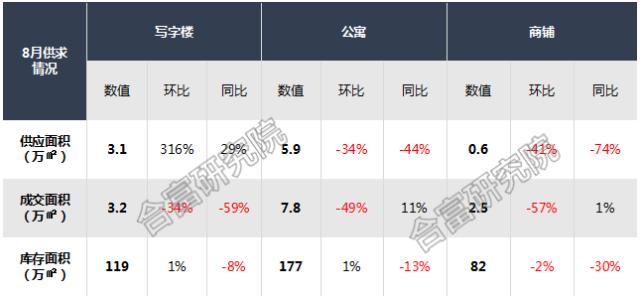 """广州写字楼成交连续三个月同比下降,""""多中心""""趋势明显"""