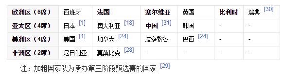 女篮东京奥运会资格赛第三阶段入围名单。