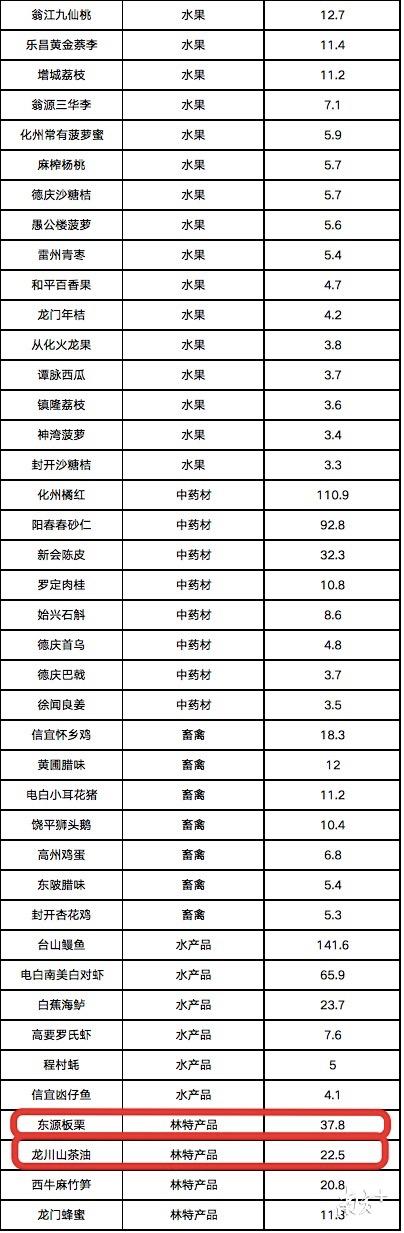 """""""粤字号""""2019年县域名特优新农产物地区私用品牌百弱河源占据八席。"""