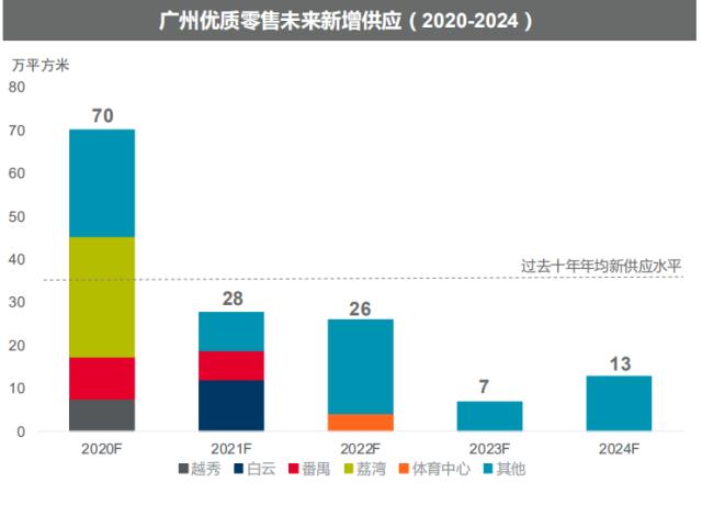 广州商业零售物业年内或新增供应70万平方