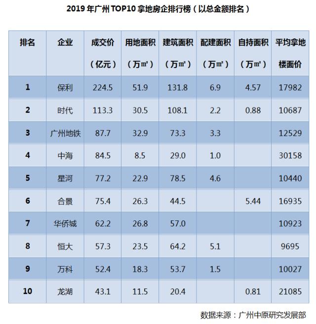 年均增长40% 广州供地总量创近5年纪录