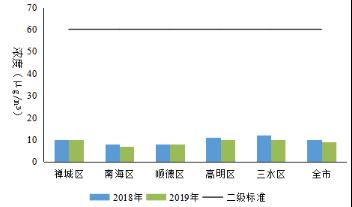 图1-3  佛山市及五区二氧化硫年平均浓度变化