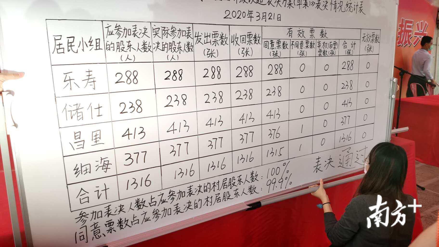 坦东工业区改造方案投票结果出炉。熊程 摄