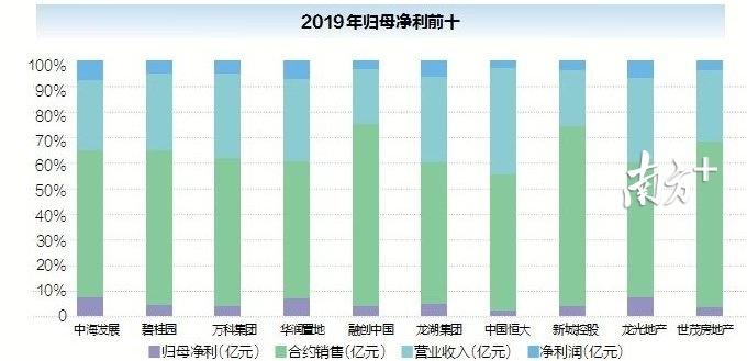 截至2020年4月8日,在已经发布年报的上市房企中,2019年归母净利前十位。