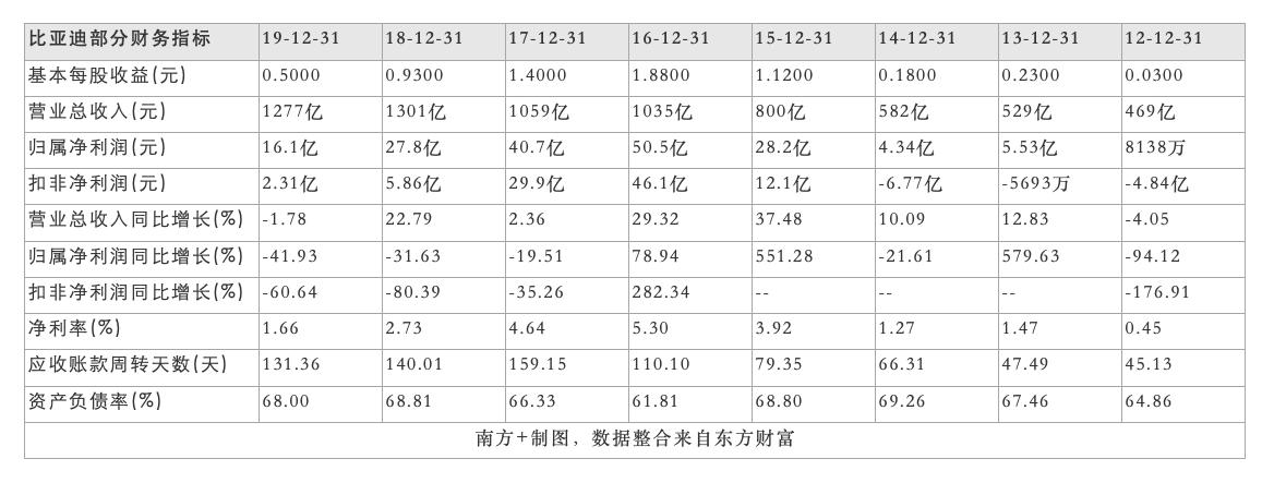 比亚迪2012年-2019年部分财务数据