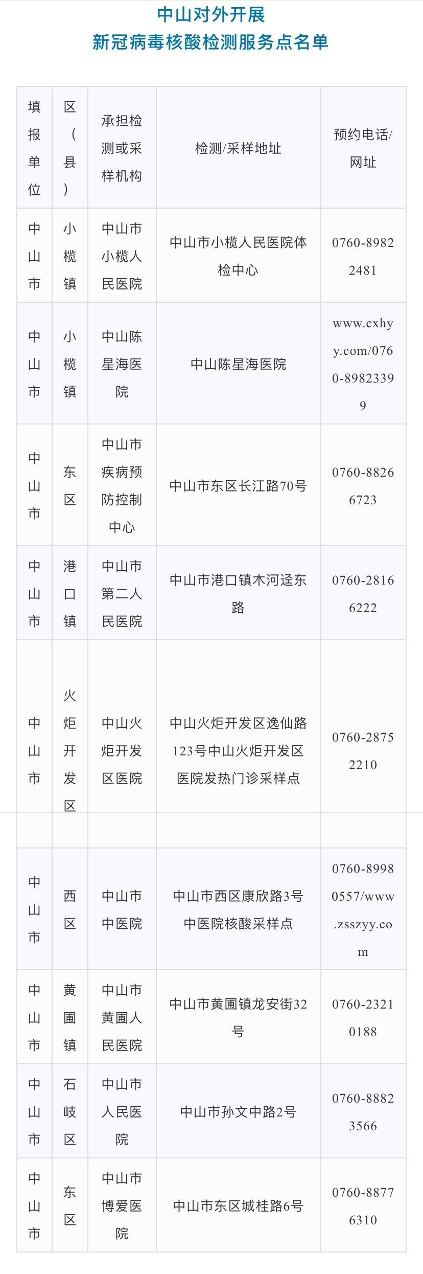 中山对外开展新冠病毒核酸检测服务点名单如下