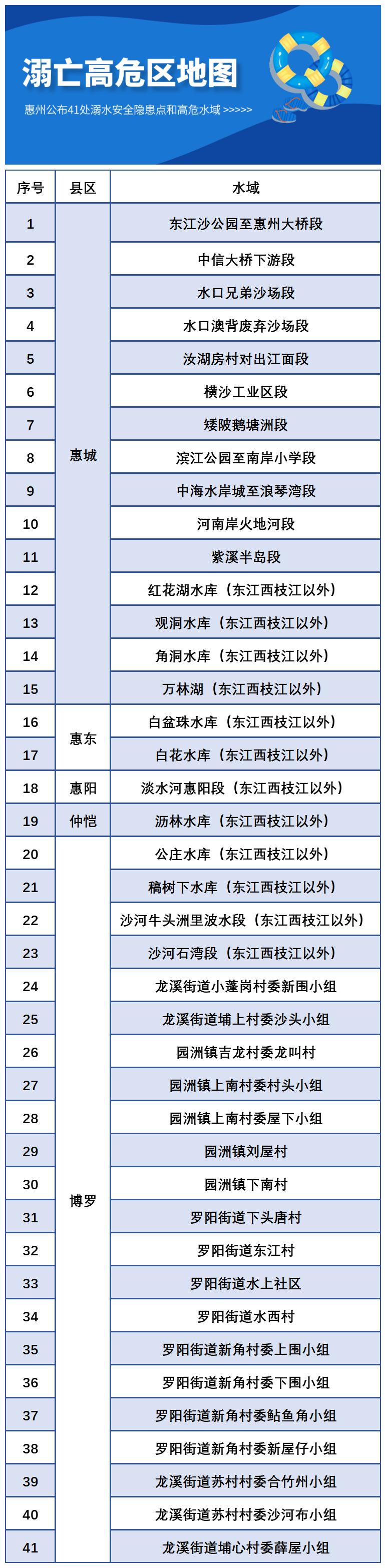惠州公布41处高危水域