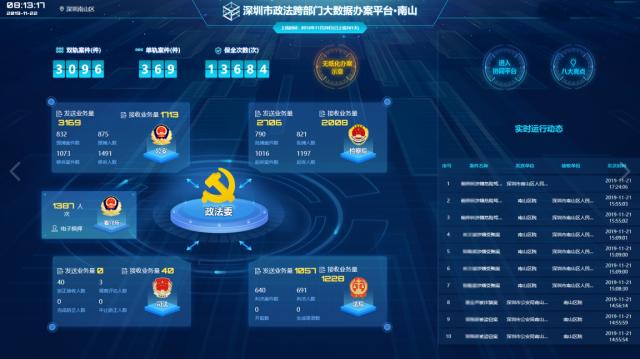 深圳市政法跨部门大数据办案平台业务数据总览图