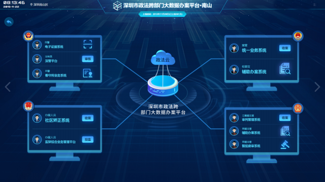 深圳市政法跨部门大数据办案平台示意图