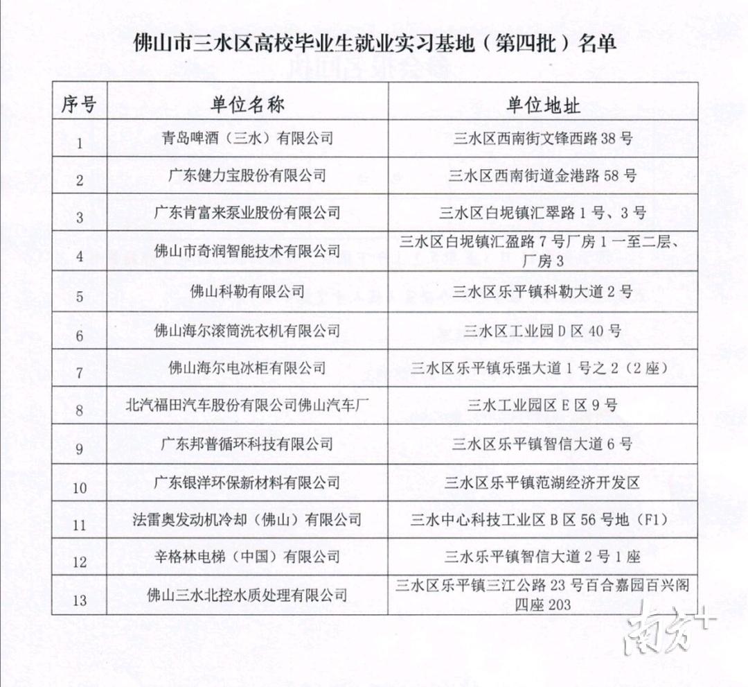 第四批高校毕业生实习基地名单。
