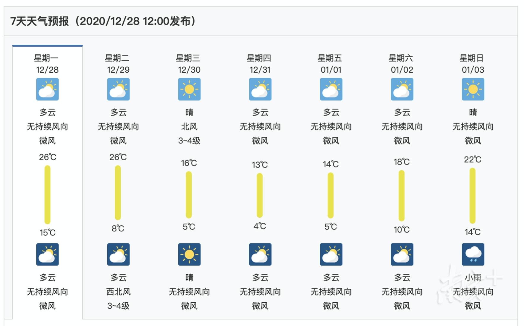 数据来着中国气象局>天气预报>广东>揭阳。
