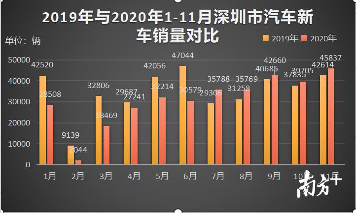 深圳市2019年与2020年1-11月汽车销量对比。数据来源:大搜车智云