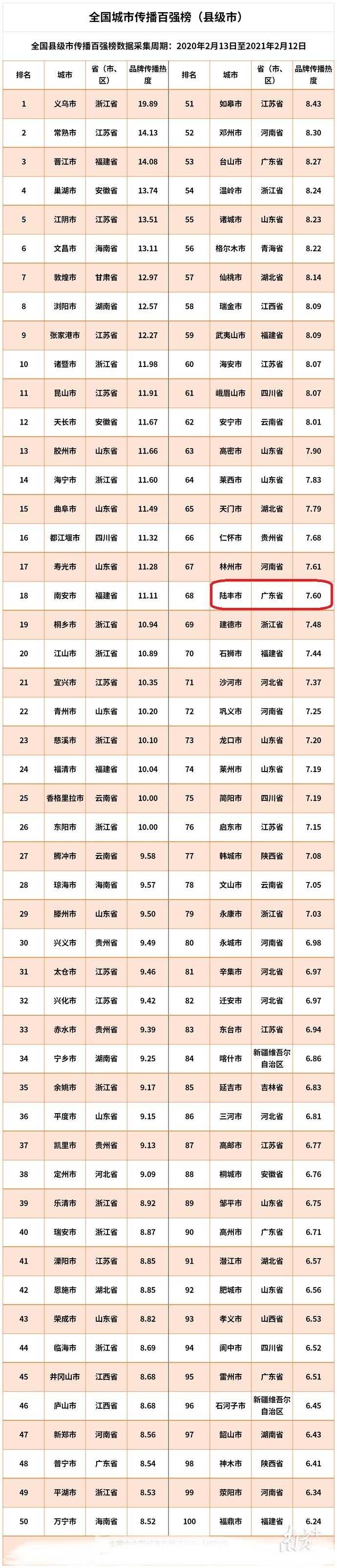 全国城市传播百强榜(县级市),由中国城市品牌评价项目组制图。