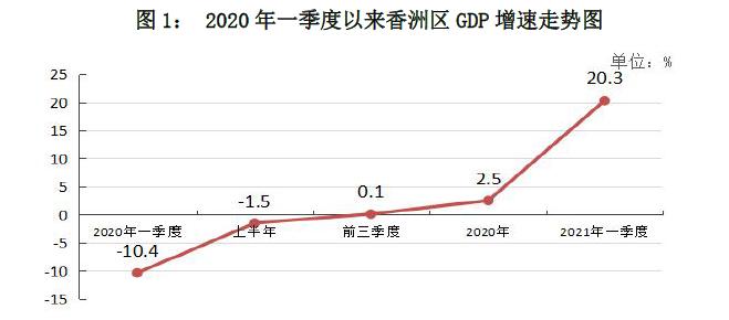 珠海第一季度gdp_未来可期!2021金湾第一季度GDP公布,新的机会来了!