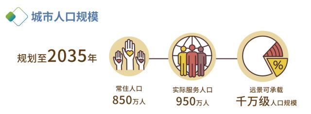城市人口规模