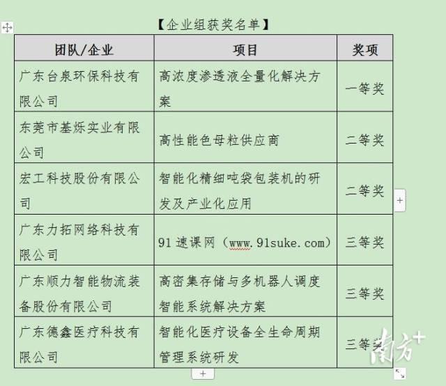 企业组获奖名单