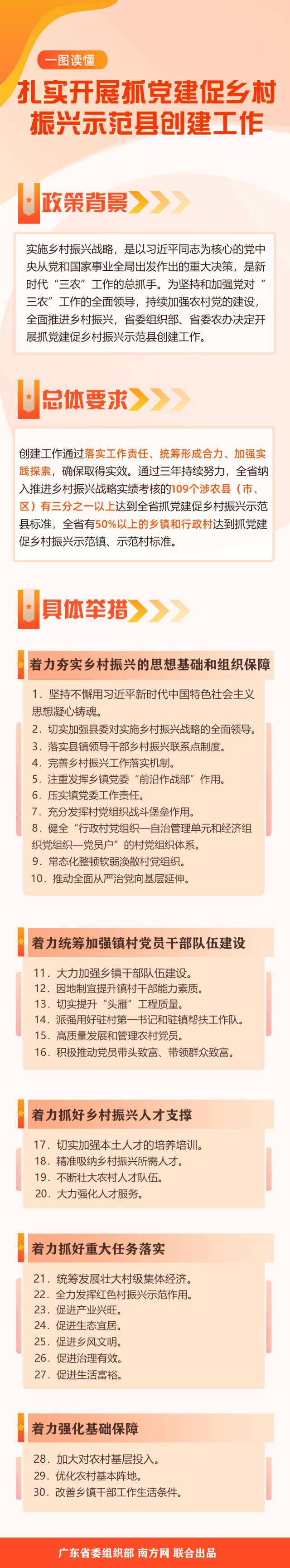 主图  南方+ 王聪 制图