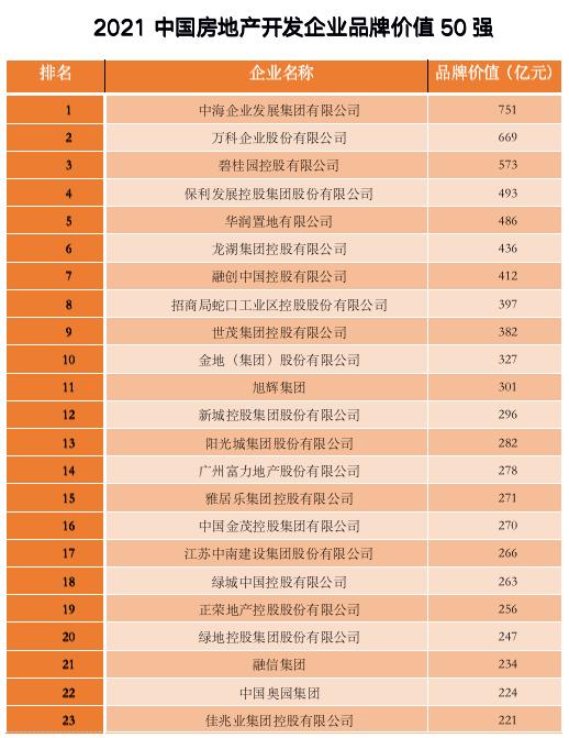 2021中国房地产开发企业品牌价值50强之1  通讯员/受访者 中国房地产业协会 供图