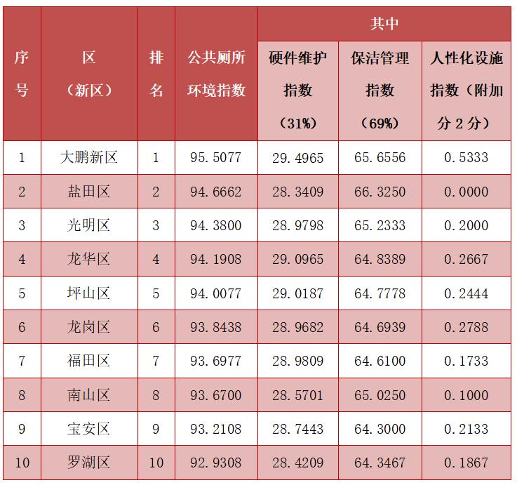 2021年9月份各区(新区)公共厕所环境指数得分及排名