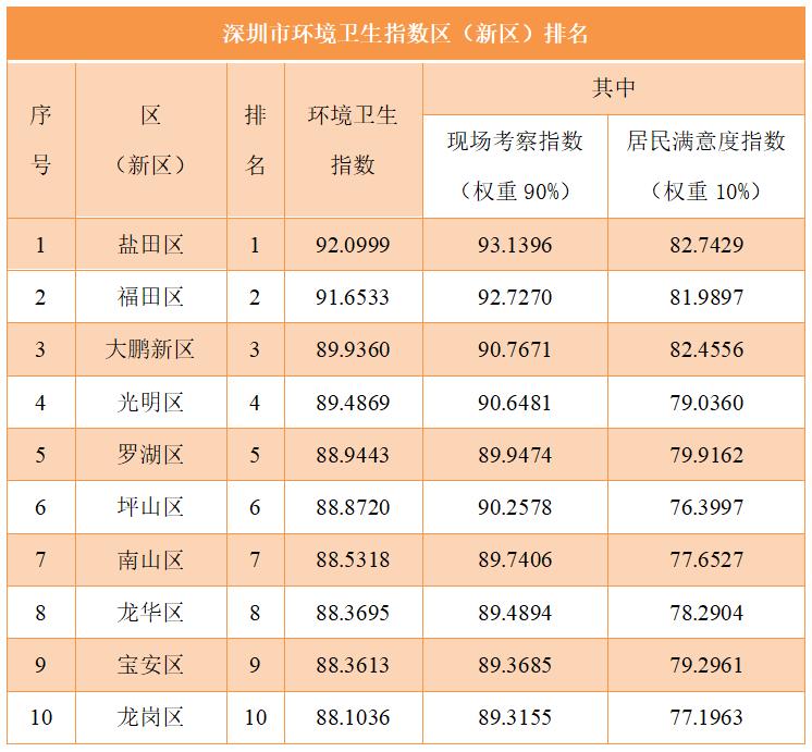 2021年9月份各区(新区)环境卫生指数得分及排名
