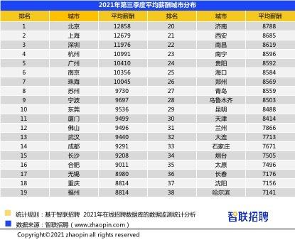 佛山第三季度平均月薪9496元,排名全国第12位