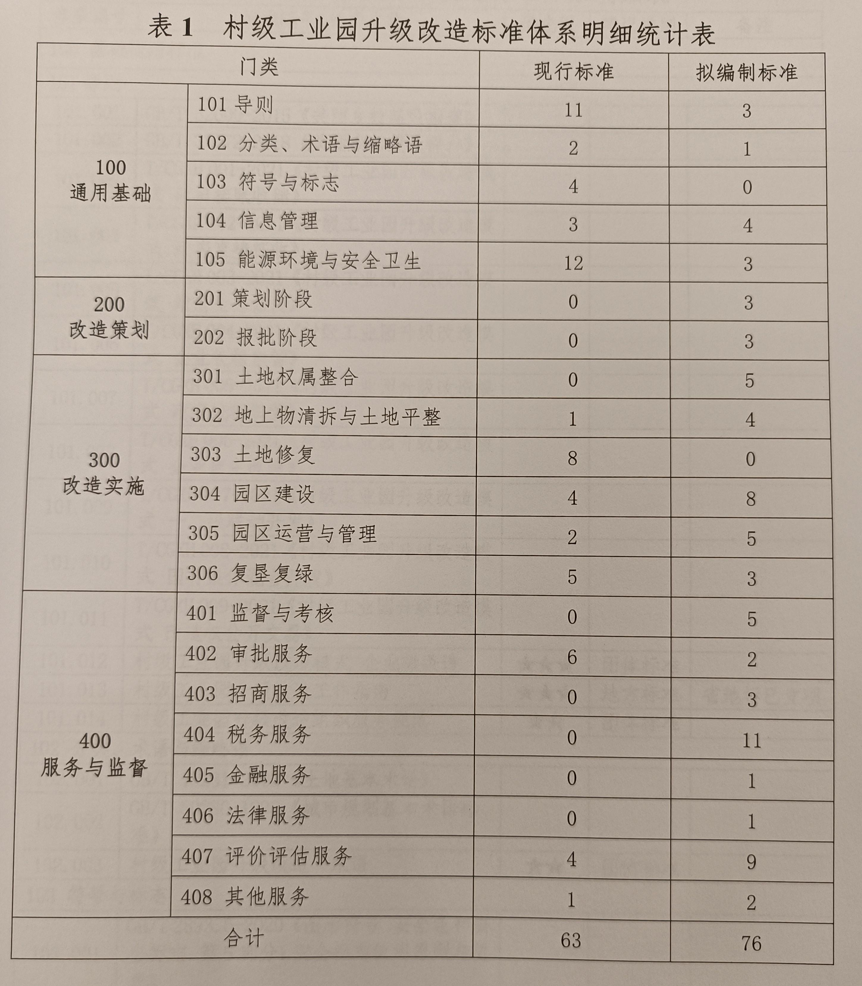 村级工业园改造标准体系明细表。来源:佛山市监局